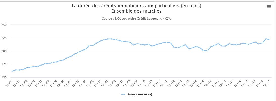 Durée des crédits immobiliers aux particuliers