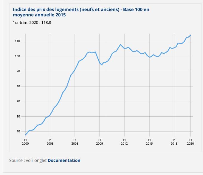 Indice des prix des logements neufs et anciens - Base 100 en moyenne annuelle 2015